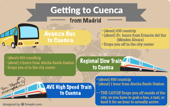 Getting to Cuenca