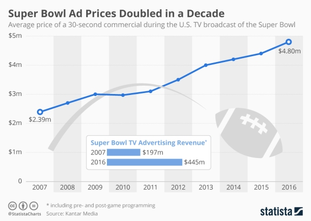 Super Bowl Ad Prices Over a Decade.jpg