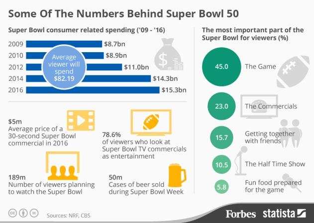 Super Bowl Viewer Stats