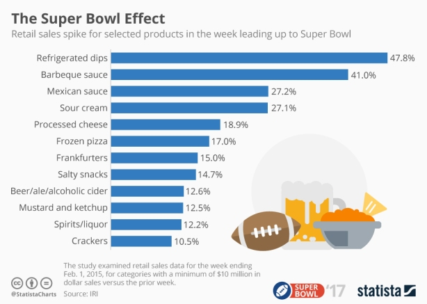 What do people eat while watching the Super Bowl