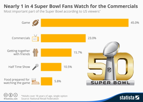 Why do you watch the super bowl SB 50.jpg